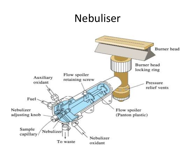 نبولایزر